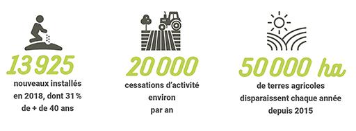 13 925 nouveaux installés en 2018, dont 31% de plus de 40 ans. 20 000 cessations d'activité environ par an. 50 000 ha de terres agricoles disparaissent chaque année depuis 2015.